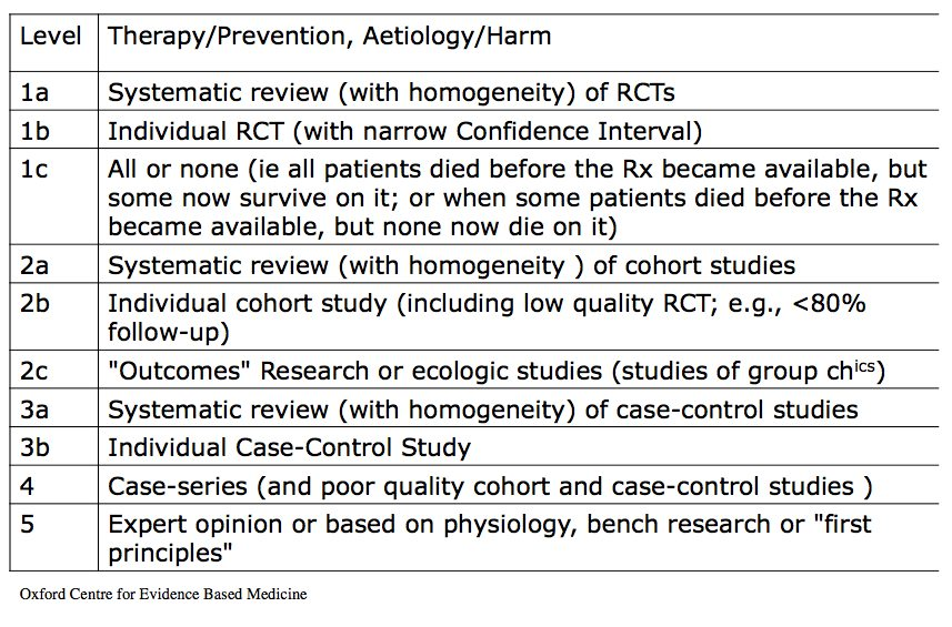 case control study level of evidence Levels of evidence level iii case-control study retrospective comparative study case-control study study of nonconsecutive patients and/or without.